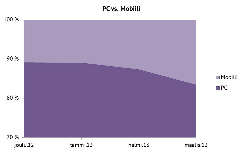 PC vs. Mobiili